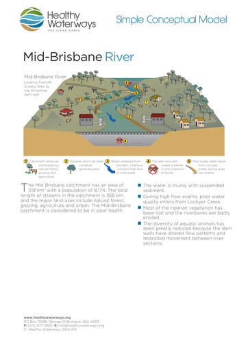 mid-brisbane_simple-model-2014