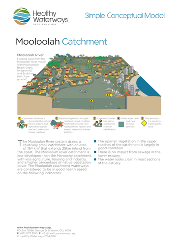 mooloolah_simple-model-2014